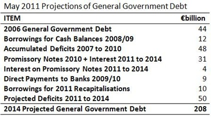 2014 Projected Debt