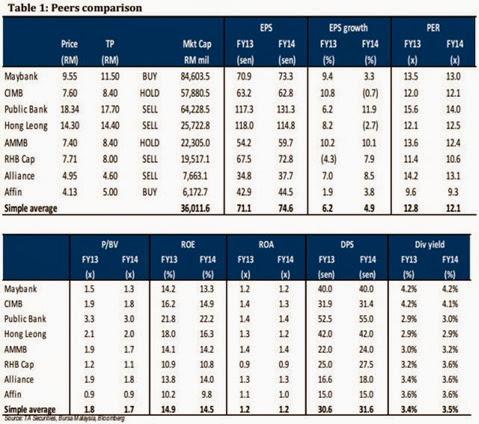 Malaysia banking stocks comparison
