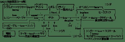ソードアート・オンライン 関連図