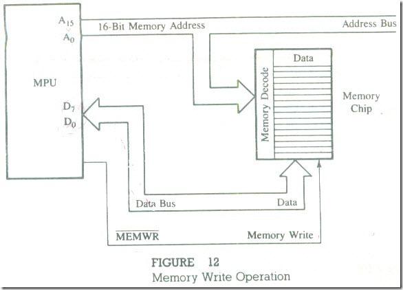 Memory Map15_03