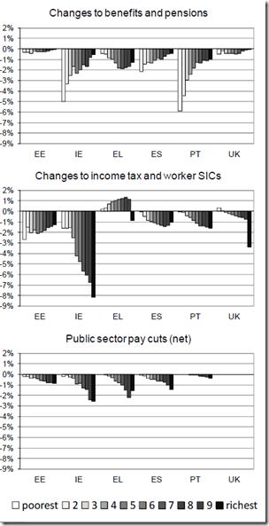 Six EU countries - austerity mesures - 5