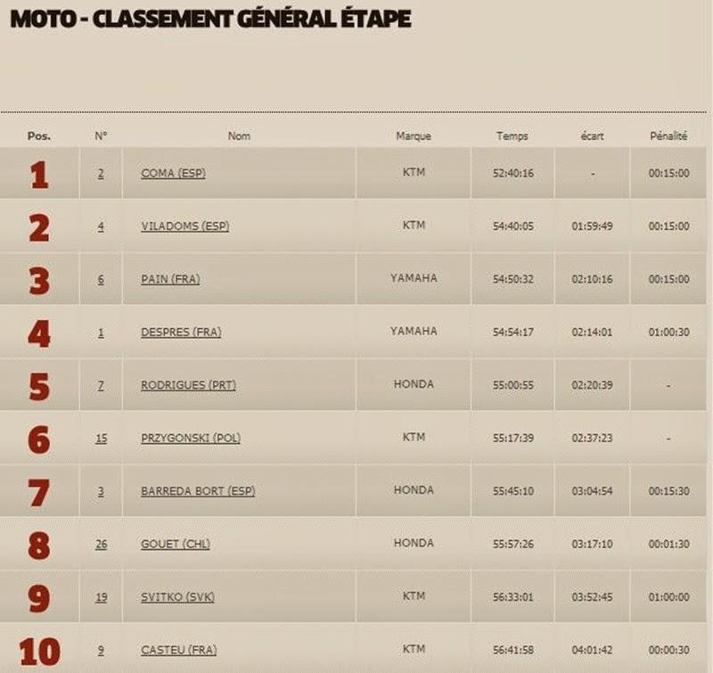 Moto Classement Général 12