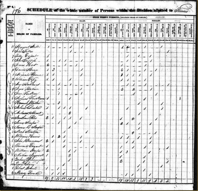 James Harper, William Harper 1830 US Federal Census, SymmesTwp,Hamilton,OH