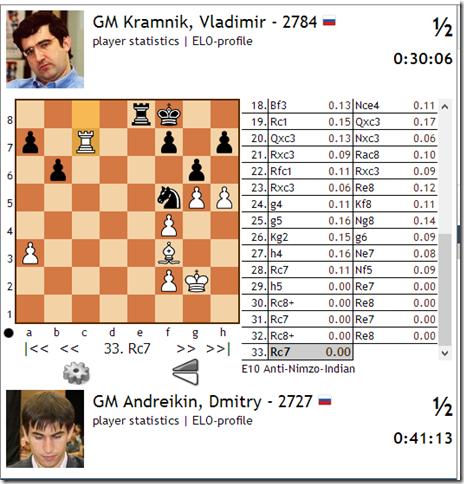 Andreikin vs Kramnik, Game 2, Round 7, Finals World Cup 2013