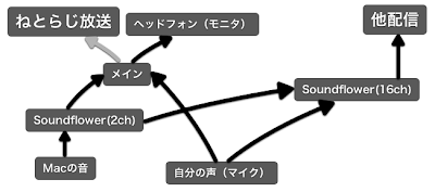 D-A 設定図