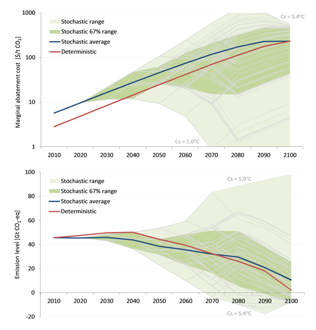 Stochastic pathways for cost-optimal reaching of the 2◦C target under uncer- tainty on climate sensitivity. The top pane presents marginal costs of emissions, i.e. optimal emission prices, and the lower pane shows the level of global greenhouse gas emissions. Graphic: Ekholm, 2013
