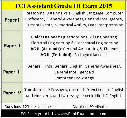 FCI Assistant Grade III Recruitment Exam Pattern,FCI assistant grade III exam syllabus,FCI assistant grade III exam books