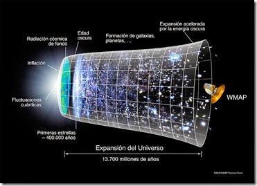 800px-Evolución_Universo_WMAP