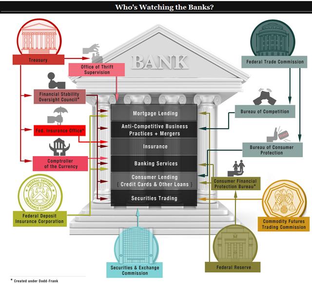 Whos watching banks