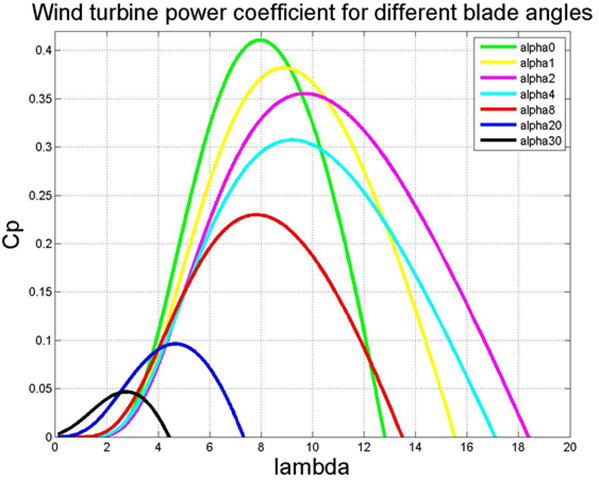Cp vs. λ curve for different blade angle (α) for V80 model