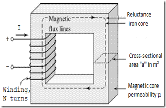 cross sectional area in magnetic core