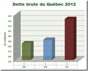 Dette brute du Québec -2011-2012