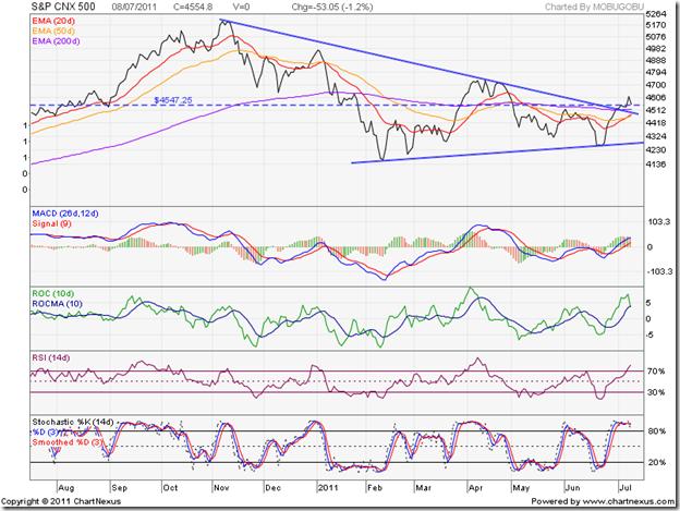 S&P CNX 500_Jul0811