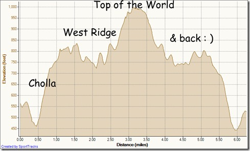 My Activities canyon vistas to top of world and back 12-28-2011, Elevation - Distance