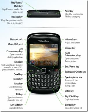 BlackBerry-Curve-8520-atajos-de-teclado-utiles-muchos