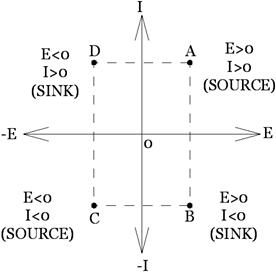 Four-quadrant diagram summarizing the operation of reversible dc power supply