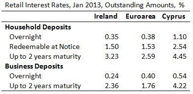 Ireland Cyprus Interest Rates