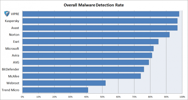 overall-detections-600x318