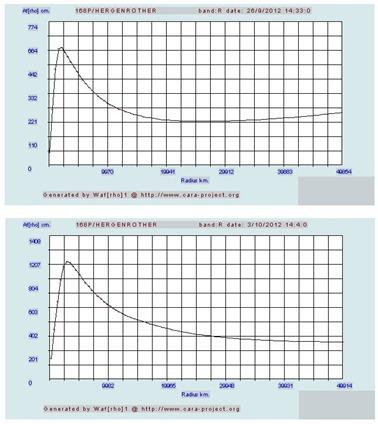 evolução do parâmetro Afrho