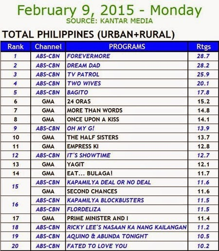 Kantar Media National TV Ratings - Feb 9, 2015 (Mon)