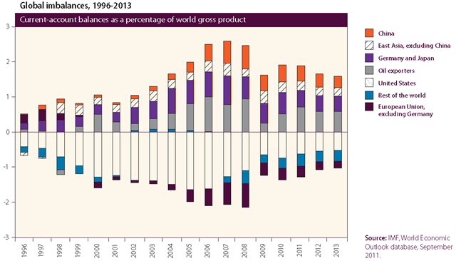 National current-account balances as a percentage of world gross product, 1996-2013. World Economic Situation and Prospects 2012 / IMF, World Economic Outlook database, September 2011.