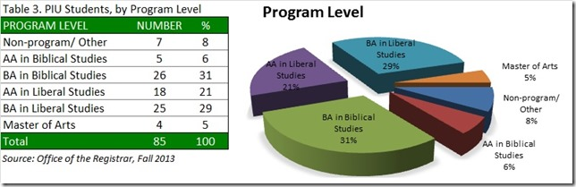 PIU Students, by Program Level, Fa13