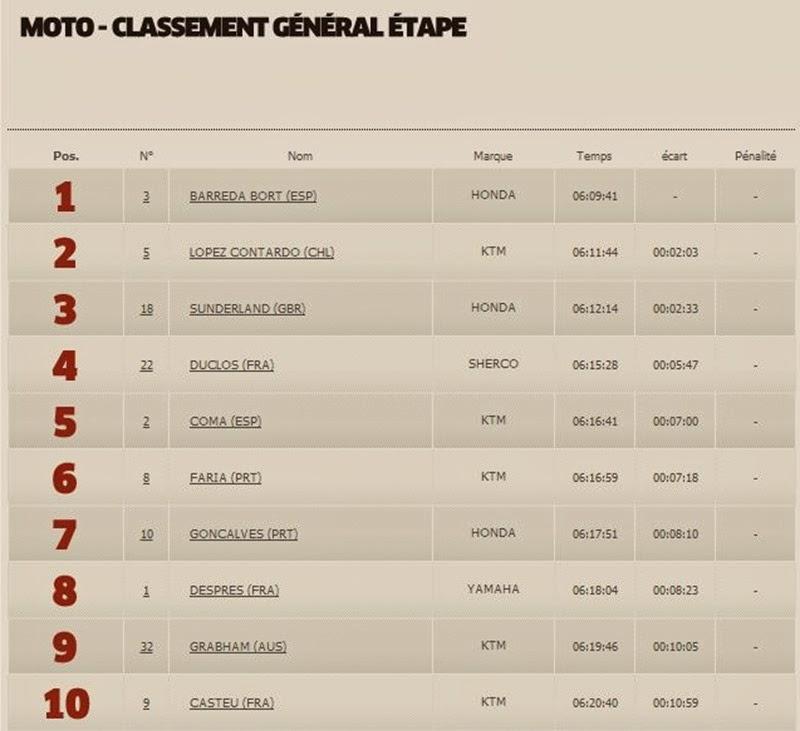 Moto Classement Général 2