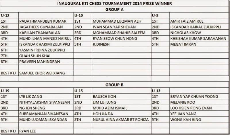 Prize Winners KTJ Chess 2014 Mantin Negeri Sembilan