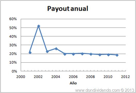 Payout Melia