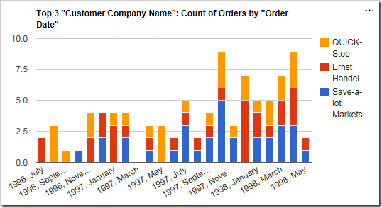 The chart now displays orders broken down by customer over time.