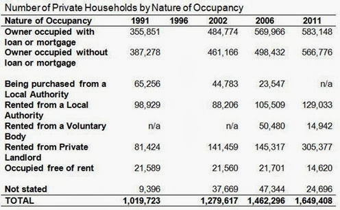 Nature of Occupancy