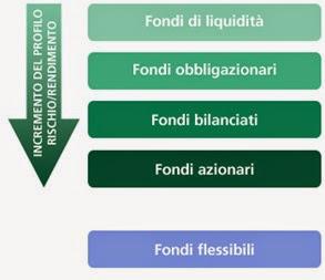 categorie fondi