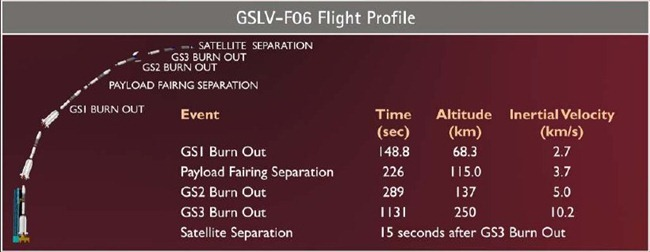 GSLV-F06-ISRO-Flight-Profile-India