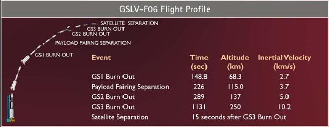 GSLV-F06-ISRO-Flight-Profile-India
