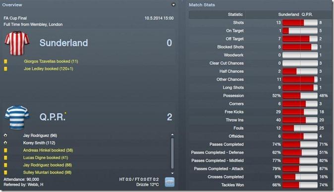 FA Cup Final. Sunderland - QPR