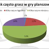 XIX Noc Planszowek - ankieta.