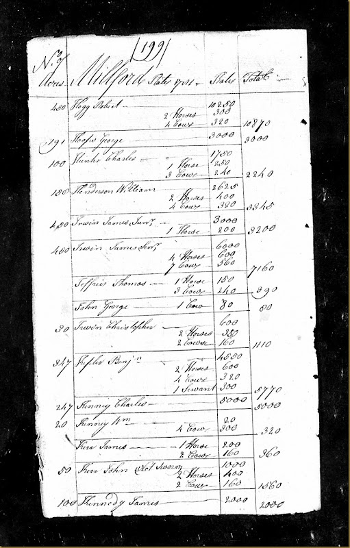 Pennsylvania, Tax and Exoneration, 1768-1801 pg 38