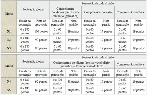 Exame de Profi ciência