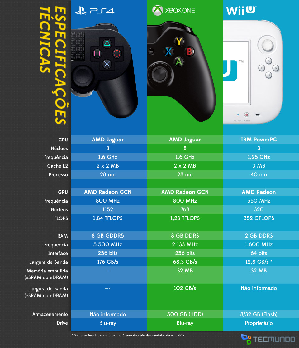 ps4  4  - seourpicz  Xbox One Vs Ps4 Vs Wii U Gif