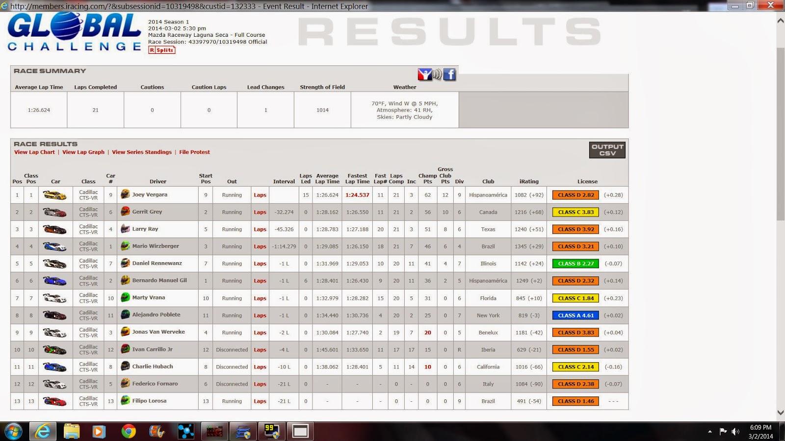 Track Junkie Racing (TJRSim): Iracing Results at Laguna