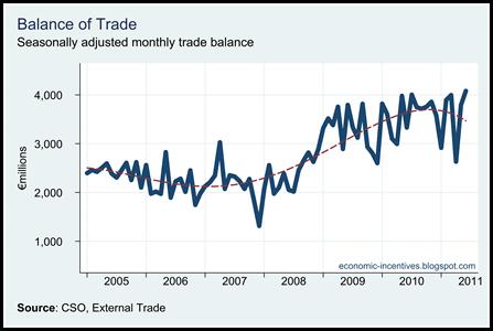 Trade Surplus to June 2011