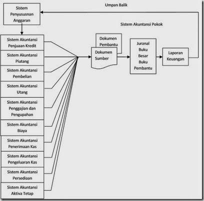 Kerangka Sistem Akuntansi
