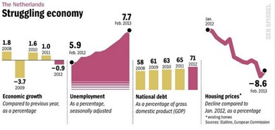 Dutch economy
