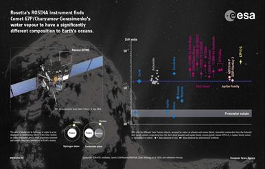 taxa de água no cometa Churyumov-Gerasimenko