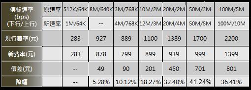 HINET_升速又降價-003