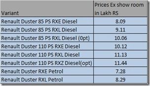 Reanult Duster Price List