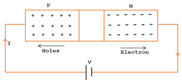 Reverse Biased Pn junction