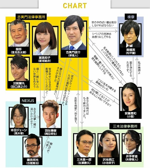 LEGAL HIGH 2 人物關係圖.jpg