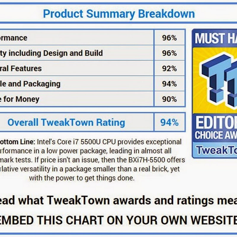 TweakTown gives GIGABYTE BRIX BXi7H-5500 an EDITOR'S CHOICE AWARD