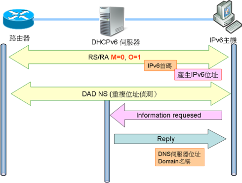 stateless_dhcp1
